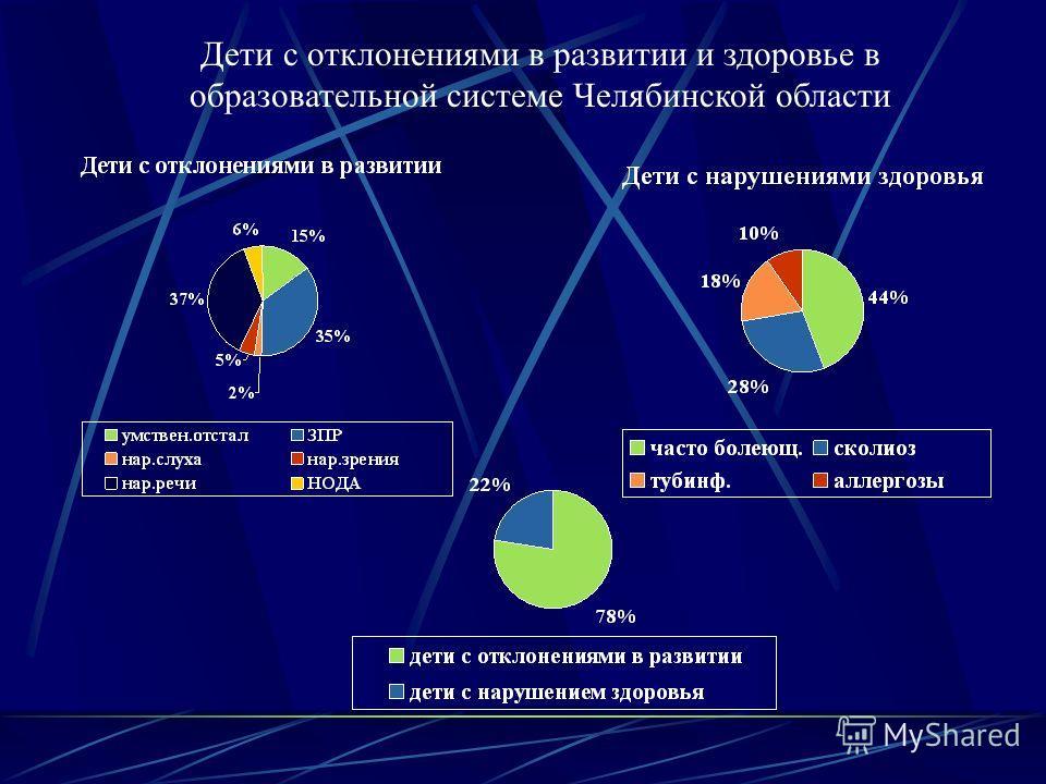 Дети с отклонениями в развитии и здоровье в образовательной системе Челябинской области