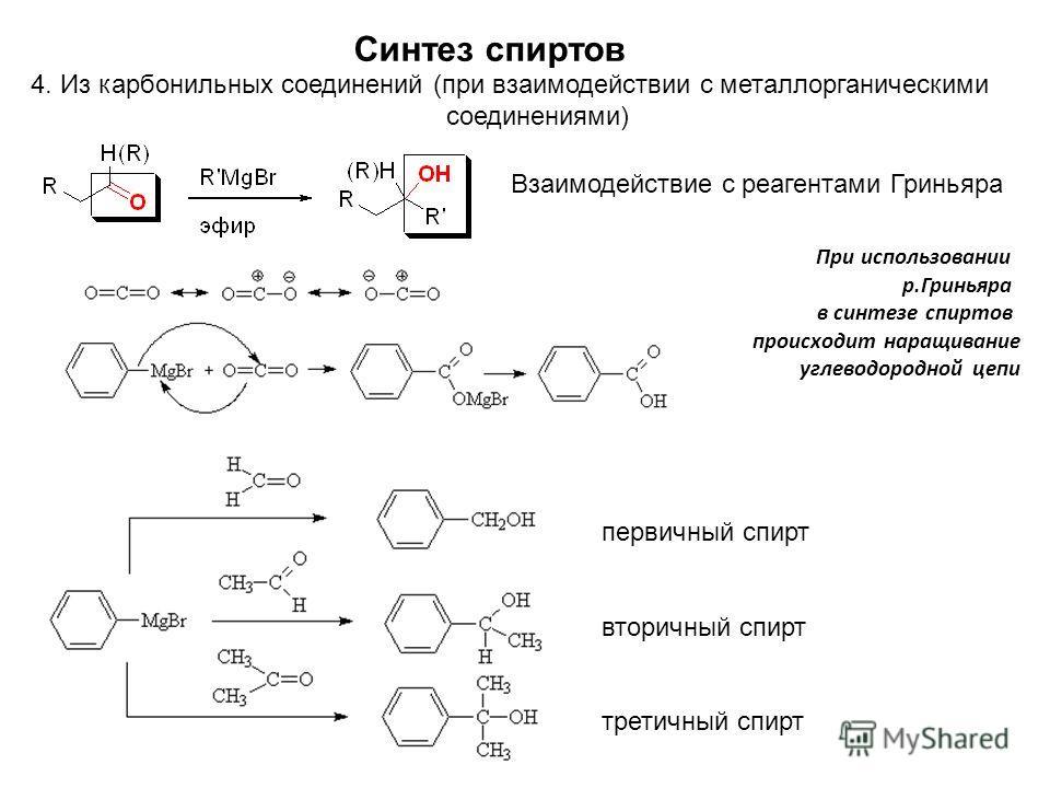 При использовании р.Гриньяра в синтезе спиртов происходит наращивание углеводородной цепи Синтез спиртов 4. Из карбонильных соединений (при взаимодействии с металлорганическими соединениями) Взаимодействие с реагентами Гриньяра первичный спирт вторич