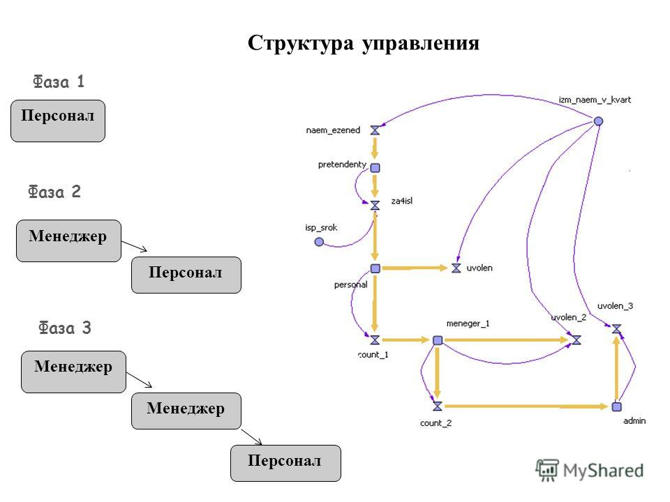 Структура управления Фаза 1 Персонал Фаза 2 Фаза 3 Менеджер Персонал Менеджер Персонал