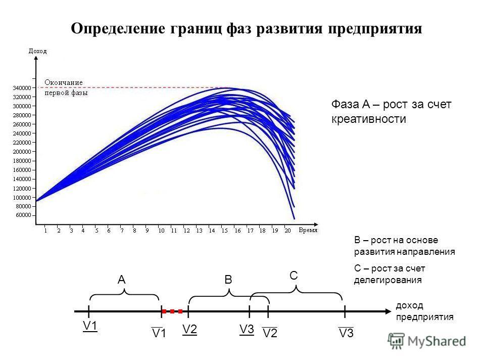 Определение границ фаз развития предприятия Фаза A – рост за счет креативности |||||| AB C V1 V2 V1 V3 V2V3 доход предприятия B – рост на основе развития направления C – рост за счет делегирования
