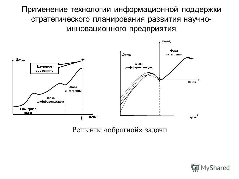 Применение технологии информационной поддержки стратегического планирования развития научно- инновационного предприятия Решение «обратной» задачи