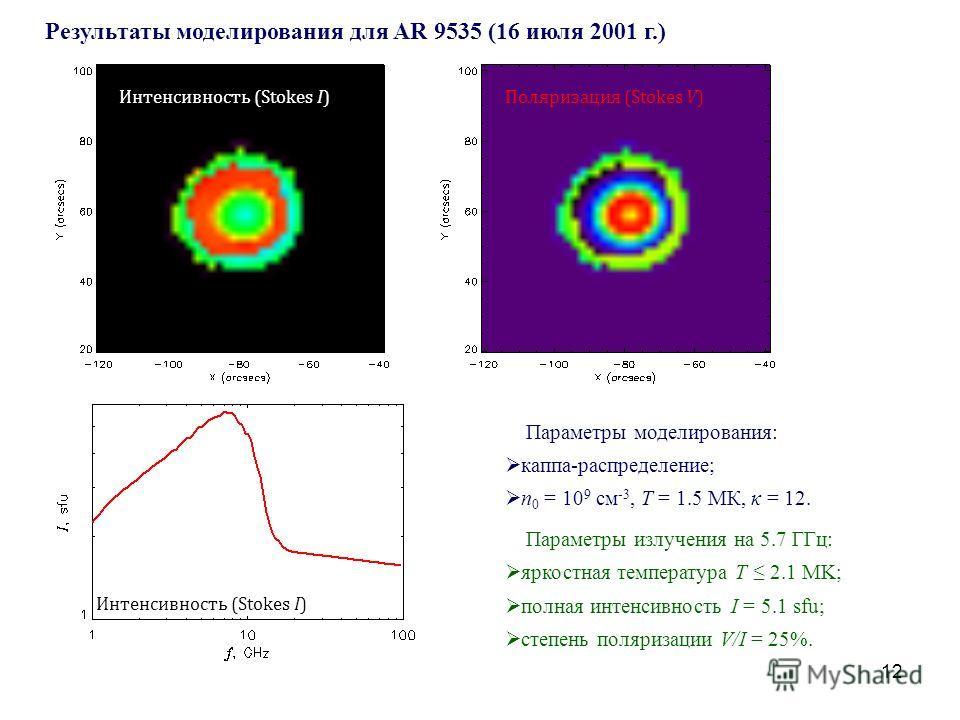 12 Результаты моделирования для AR 9535 (16 июля 2001 г.) Параметры моделирования: каппа-распределение; n 0 = 10 9 см -3, T = 1.5 МК, κ = 12. Параметры излучения на 5.7 ГГц: яркостная температура T 2.1 MK; полная интенсивность I = 5.1 sfu; степень по