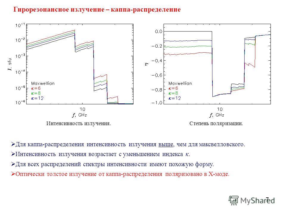 7 Для каппа-распределения интенсивность излучения выше, чем для максвелловского. Интенсивность излучения возрастает с уменьшением индекса κ. Для всех распределений спектры интенсивности имеют похожую форму. Оптически толстое излучение от каппа-распре