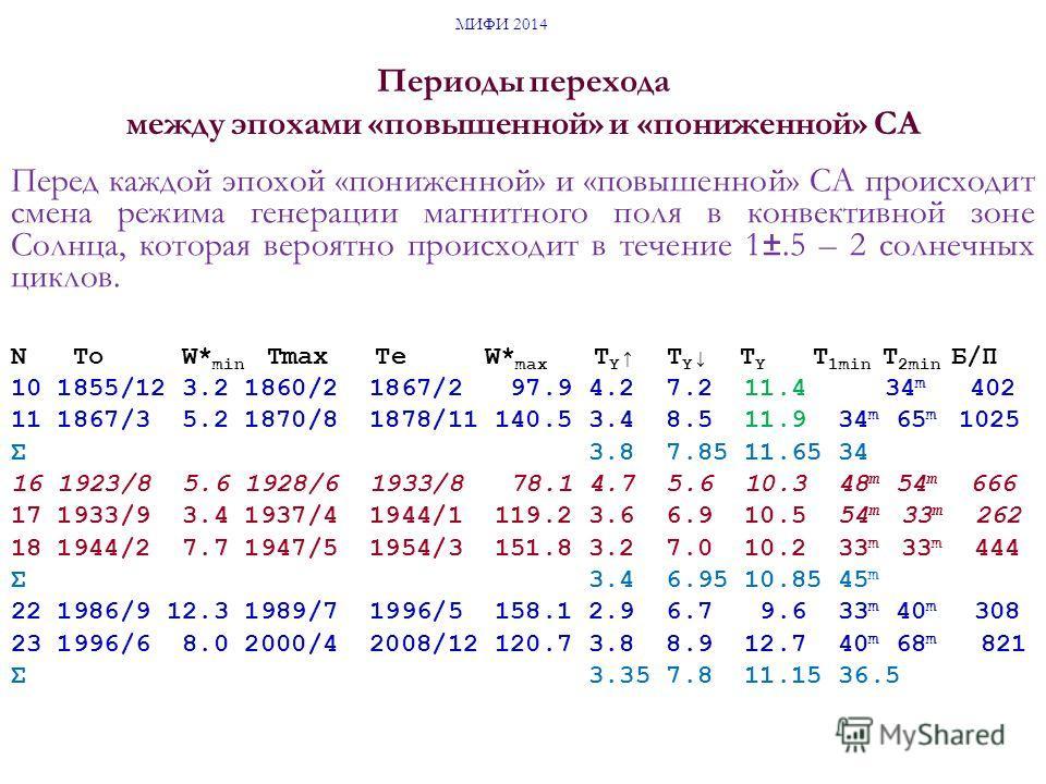 N To W* min Tmax Te W* max T Y T Y T Y T 1min T 2min Б/П 10 1855/12 3.2 1860/2 1867/2 97.9 4.2 7.2 11.4 34 m 402 11 1867/3 5.2 1870/8 1878/11 140.5 3.4 8.5 11.9 34 m 65 m 1025 Σ 3.8 7.85 11.65 34 16 1923/8 5.6 1928/6 1933/8 78.1 4.7 5.6 10.3 48 m 54