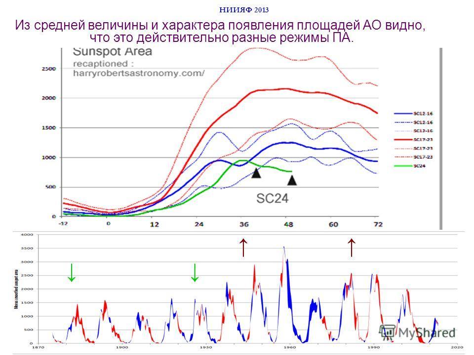 НИИЯФ 2013 Из средней величины и характера появления площадей АО видно, что это действительно разные режимы ПА.