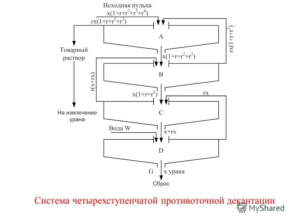 Система четырехступенчатой противоточной декантации