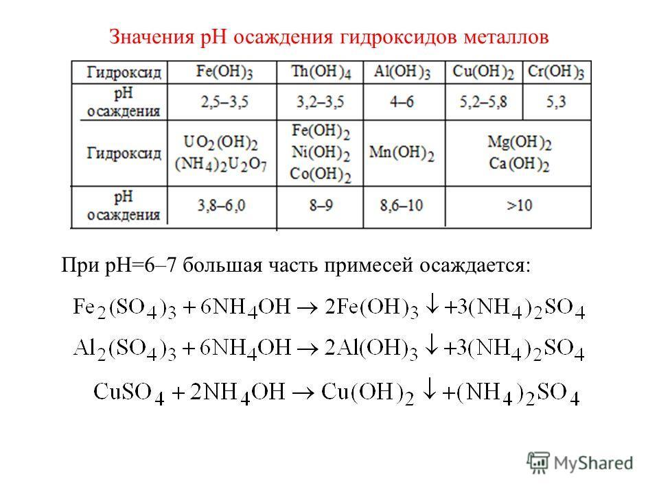 Значения рН осаждения гидроксидов металлов При рН=6–7 большая часть примесей осаждается: