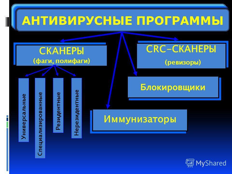АНТИВИРУСНЫЕ ПРОГРАММЫ СКАНЕРЫ (фаги, полифаги) СКАНЕРЫ (фаги, полифаги) CRC-СКАНЕРЫ (ревизоры) CRC-СКАНЕРЫ (ревизоры) Иммунизаторы Блокировщики Универсальные Специализированные Резидентные Нерезидентные