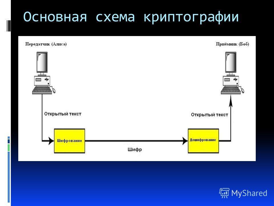 Основная схема криптографии