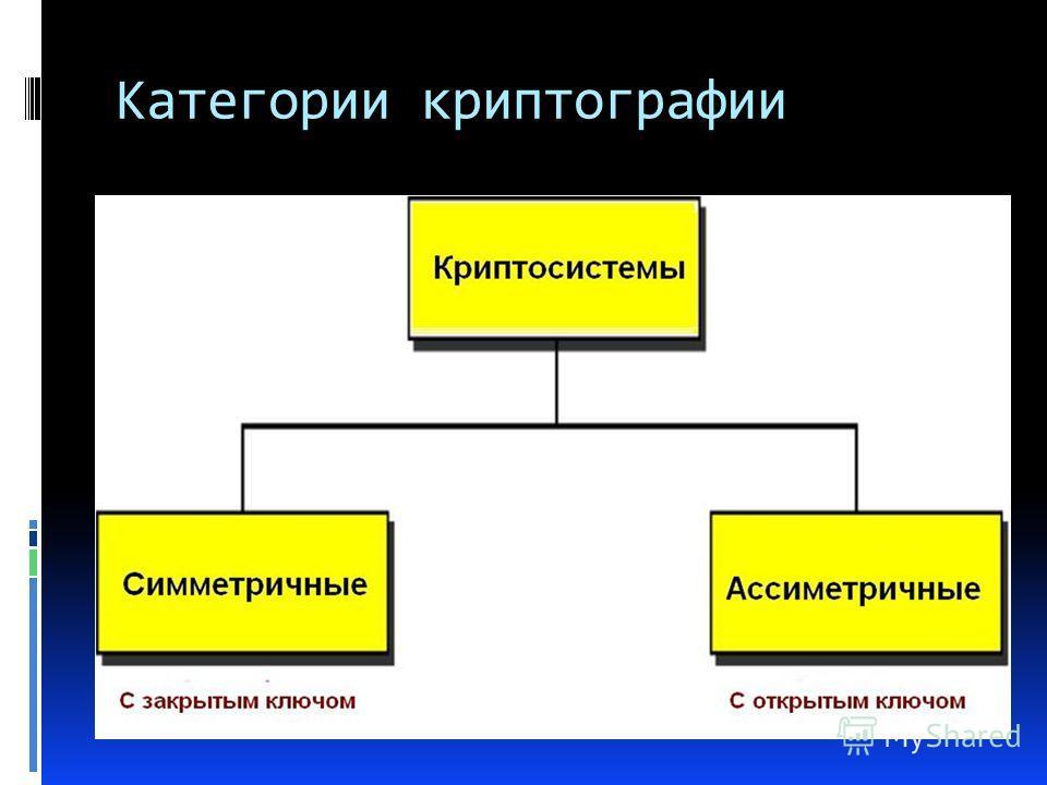 Категории криптографии