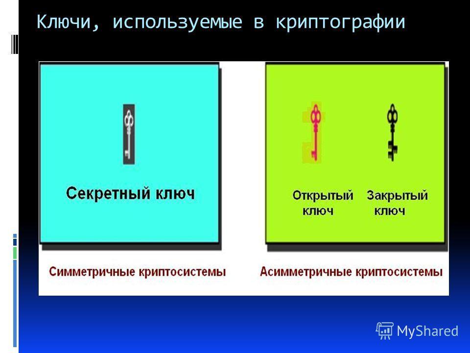 Ключи, используемые в криптографии