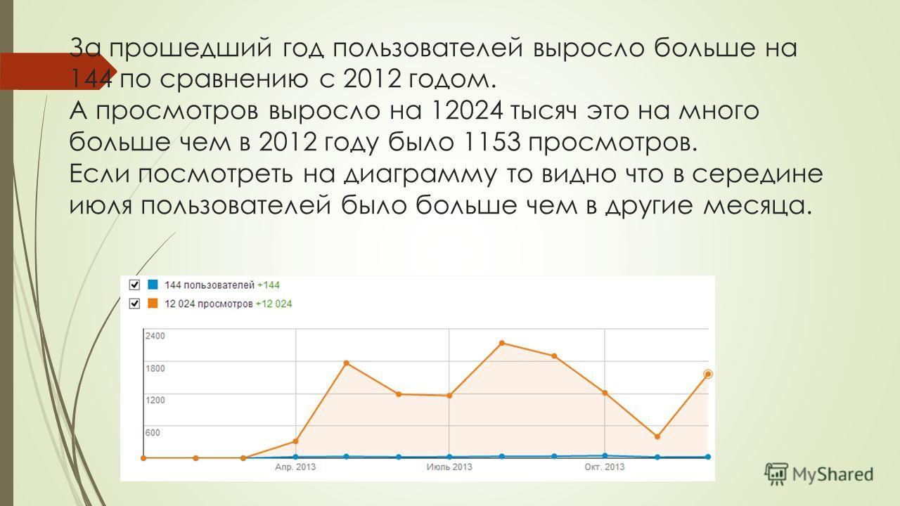 За прошедший год пользователей выросло больше на 144 по сравнению с 2012 годом. А просмотров выросло на 12024 тысяч это на много больше чем в 2012 году было 1153 просмотров. Если посмотреть на диаграмму то видно что в середине июля пользователей было