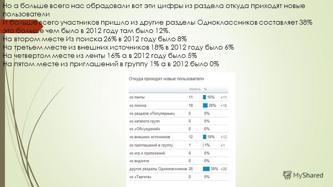 Но а больше всего нас обрадовали вот эти цифры из раздела откуда приходят новые пользователи И больше всего участников пришло из другие разделы Одноклассников составляет 38% это больше чем было в 2012 году там было 12%. На втором месте Из поиска 26%
