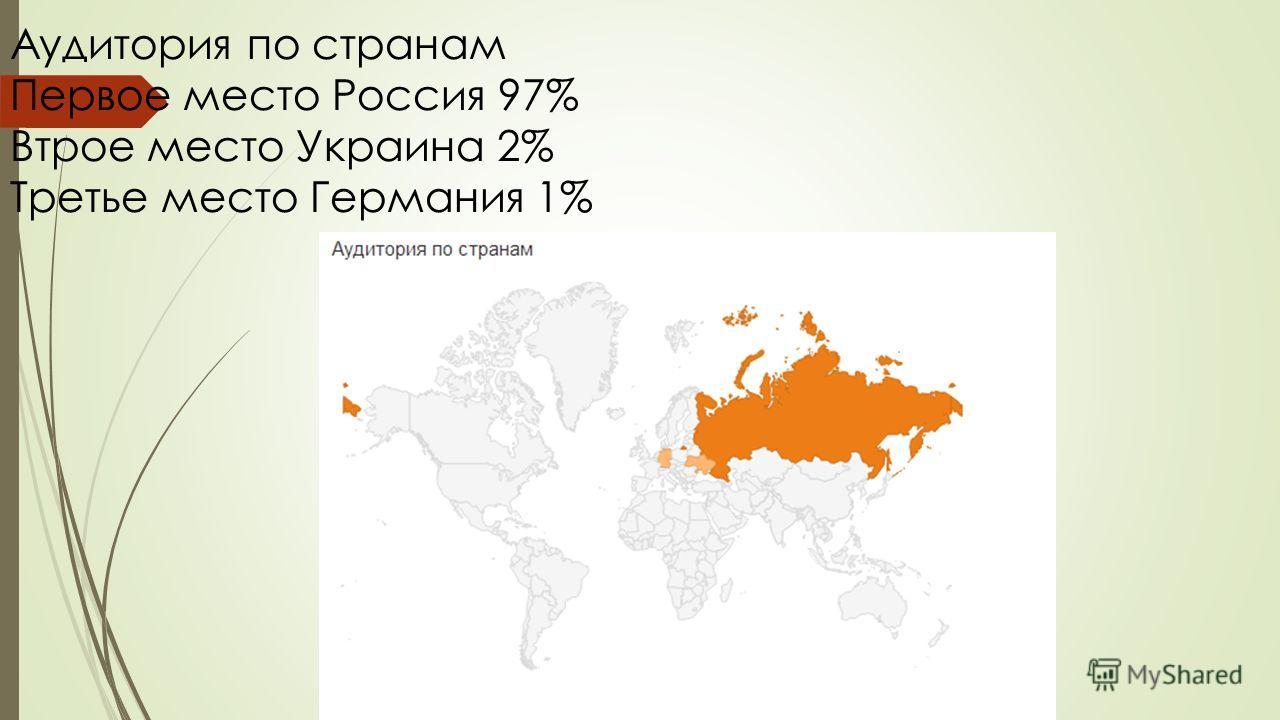 Аудитория по странам Первое место Россия 97% Втрое место Украина 2% Третье место Германия 1%