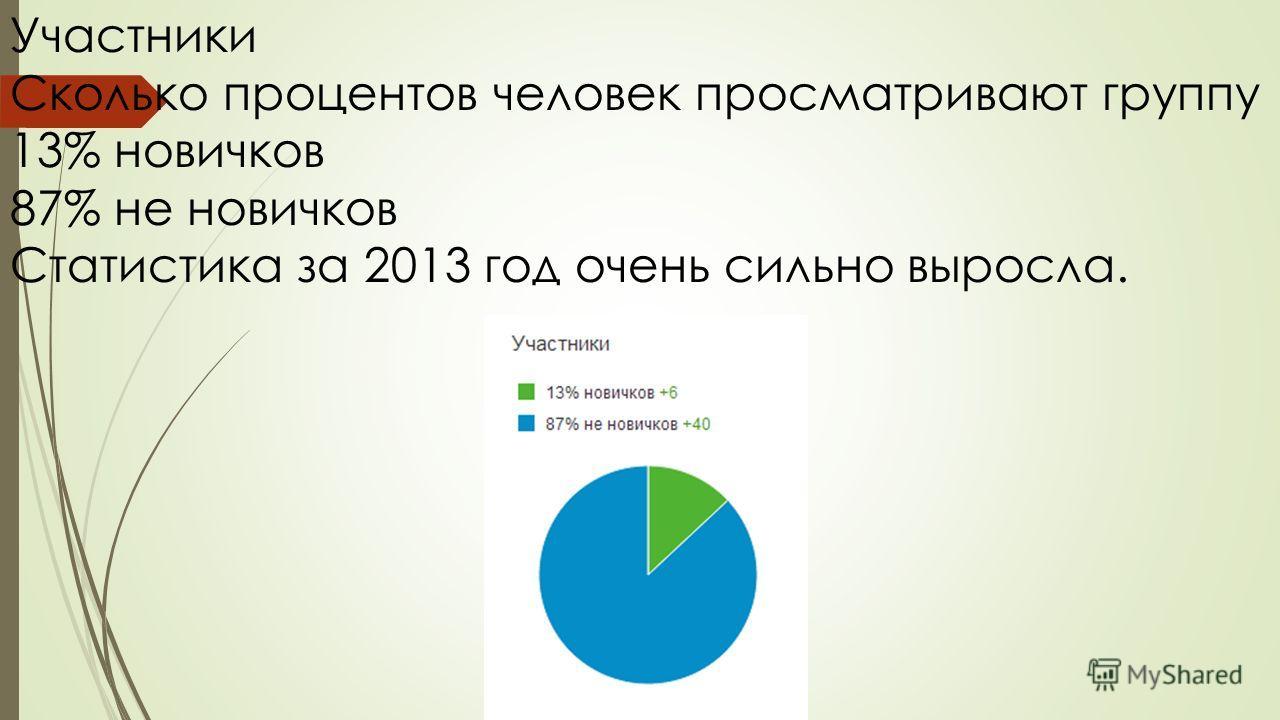 Участники Сколько процентов человек просматривают группу 13% новичков 87% не новичков Статистика за 2013 год очень сильно выросла.