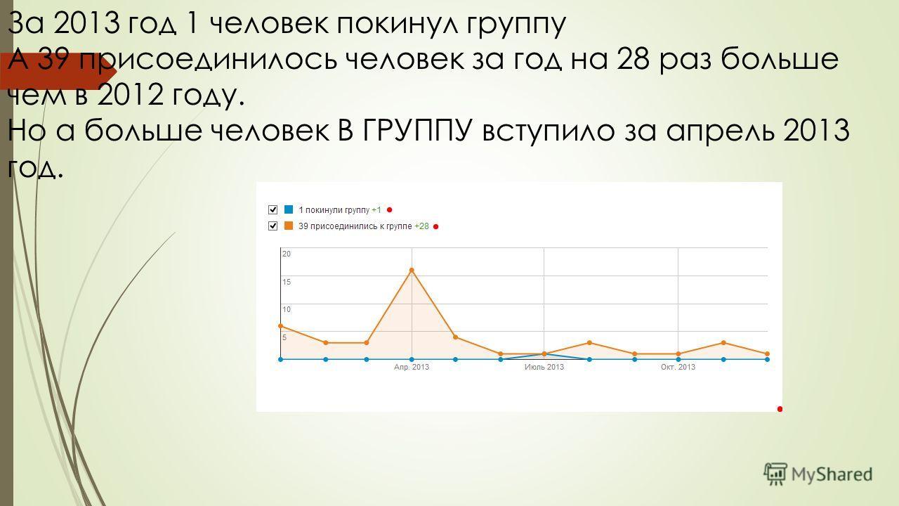 За 2013 год 1 человек покинул группу А 39 присоединилось человек за год на 28 раз больше чем в 2012 году. Но а больше человек В ГРУППУ вступило за апрель 2013 год.