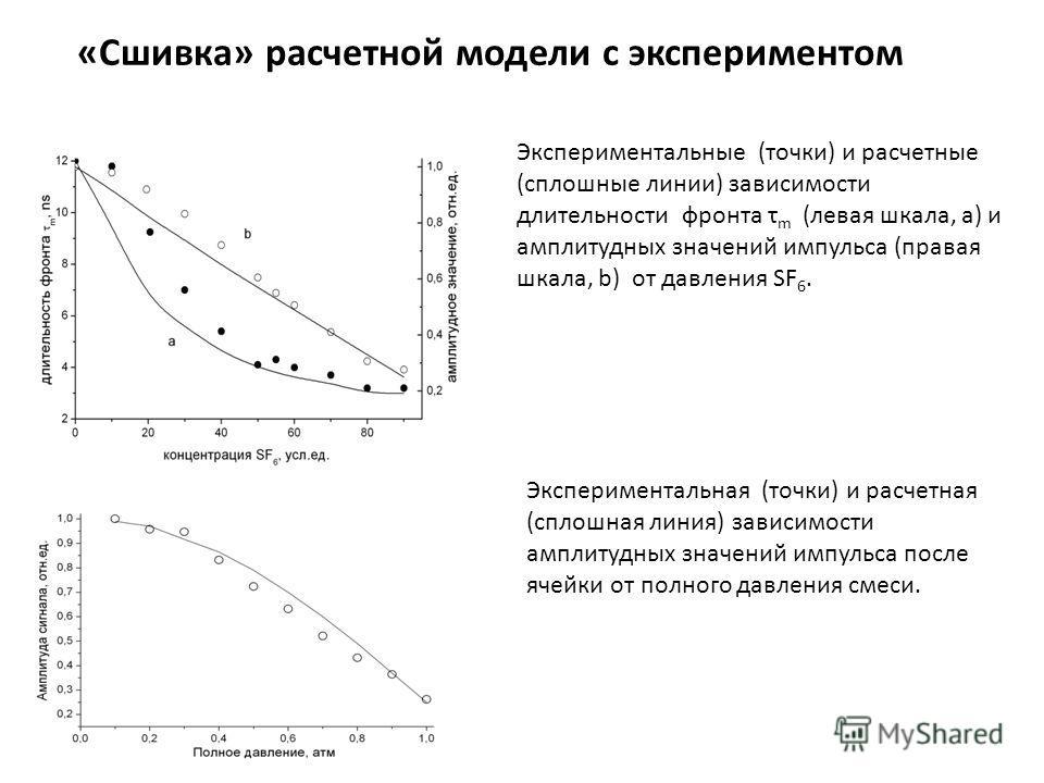 Экспериментальные (точки) и расчетные (сплошные линии) зависимости длительности фронта τ m (левая шкала, a) и амплитудных значений импульса (правая шкала, b) от давления SF 6. Экспериментальная (точки) и расчетная (сплошная линия) зависимости амплит