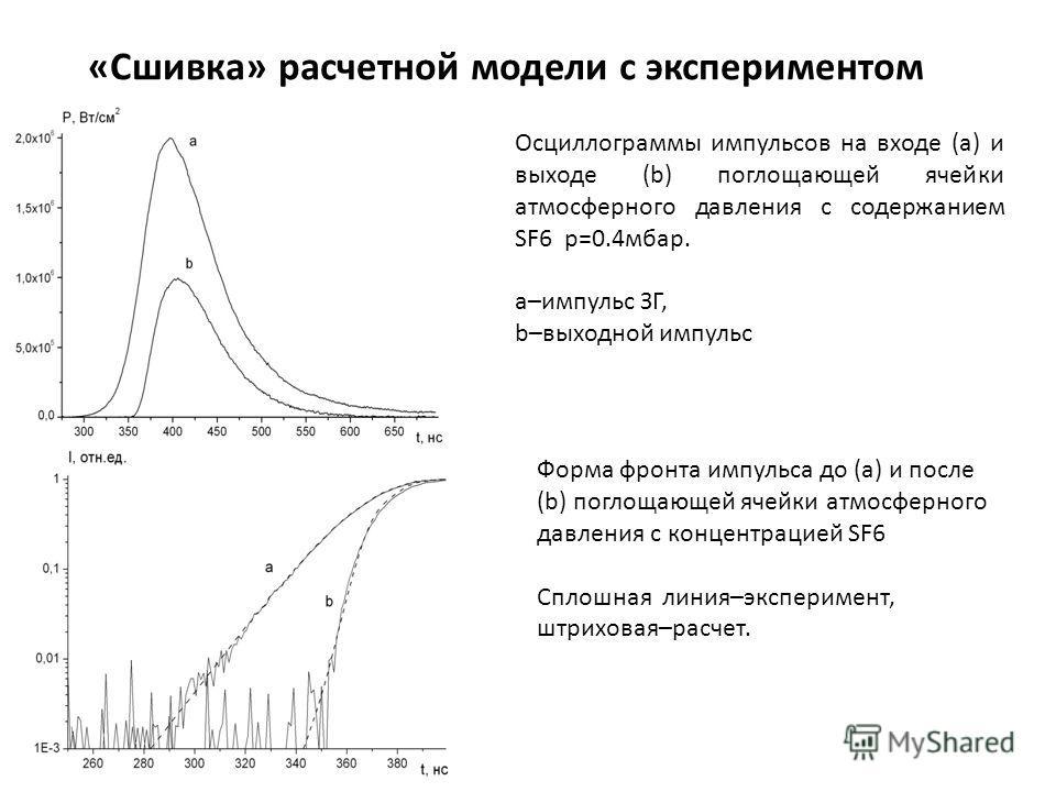 Осциллограммы импульсов на входе (a) и выходе (b) поглощающей ячейки атмосферного давления с содержанием SF6 р=0.4мбар. a–импульс ЗГ, b–выходной импульс «Сшивка» расчетной модели с экспериментом Форма фронта импульса до (a) и после (b) поглощающей яч
