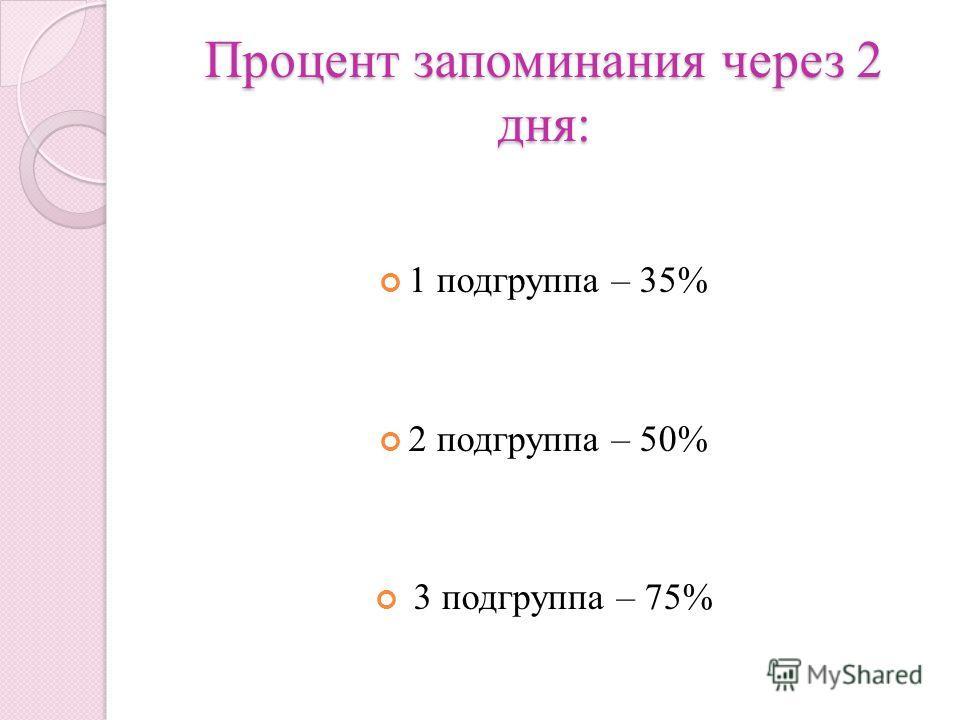 Процент запоминания через 2 дня: 1 подгруппа – 35% 2 подгруппа – 50% 3 подгруппа – 75%