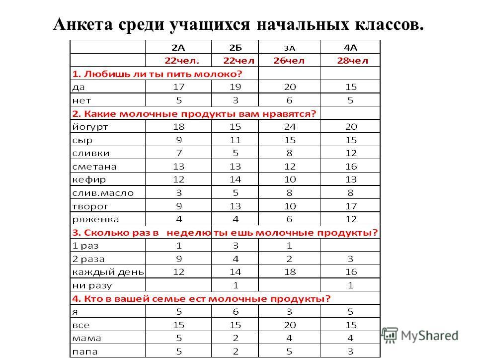 Анкета среди учащихся начальных классов.