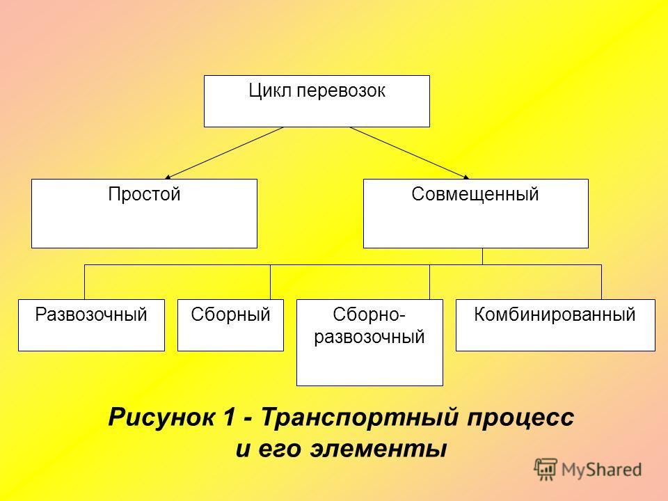 Цикл перевозок ПростойСовмещенный РазвозочныйСборныйСборно- развозочный Комбинированный Рисунок 1 - Транспортный процесс и его элементы