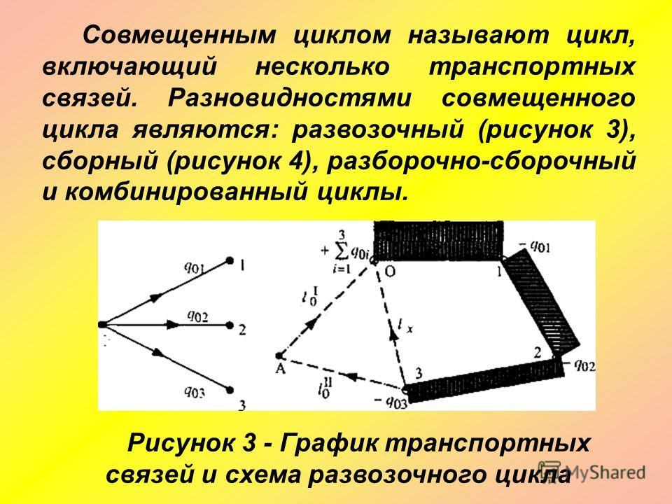 Совмещенным циклом называют цикл, включающий несколько транспортных связей. Разновидностями совмещенного цикла являются: развозочный (рисунок 3), сборный (рисунок 4), разборочно-сборочный и комбинированный циклы. Рисунок 3 - График транспортных связе