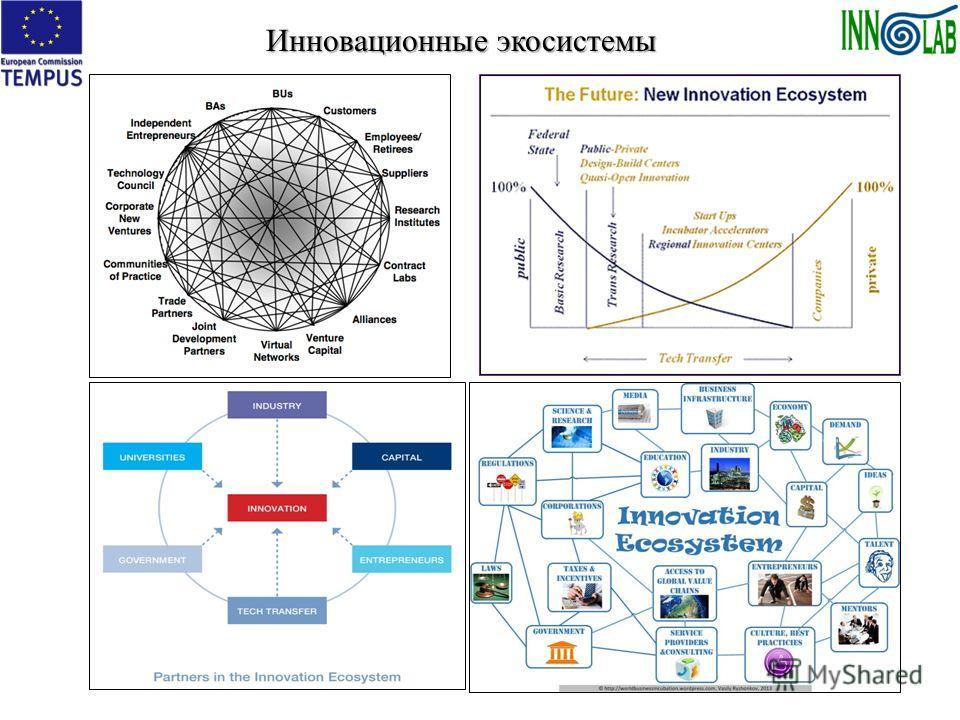 Инновационные экосистемы