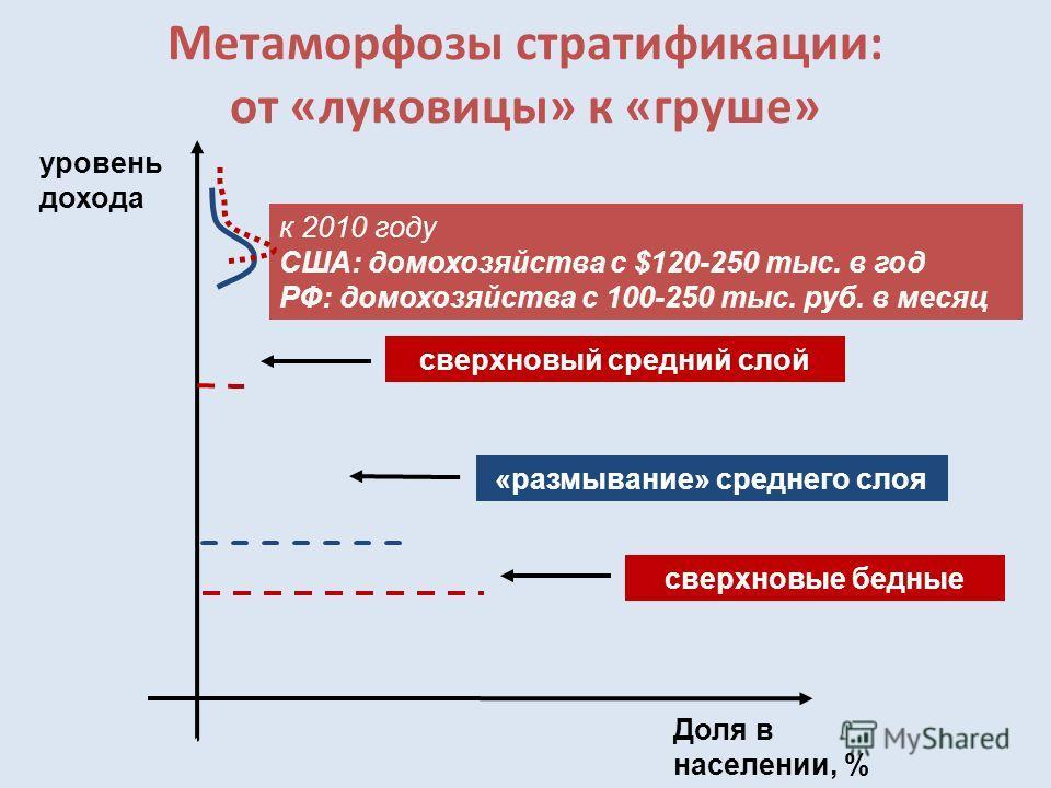 Метаморфозы стратификации: от «луковицы» к «груше» уровень дохода Доля в населении, % сверхновый средний слой «размывание» среднего слоя сверхновые бедные к 2010 году США: домохозяйства с $120-250 тыс. в год РФ: домохозяйства с 100-250 тыс. руб. в ме