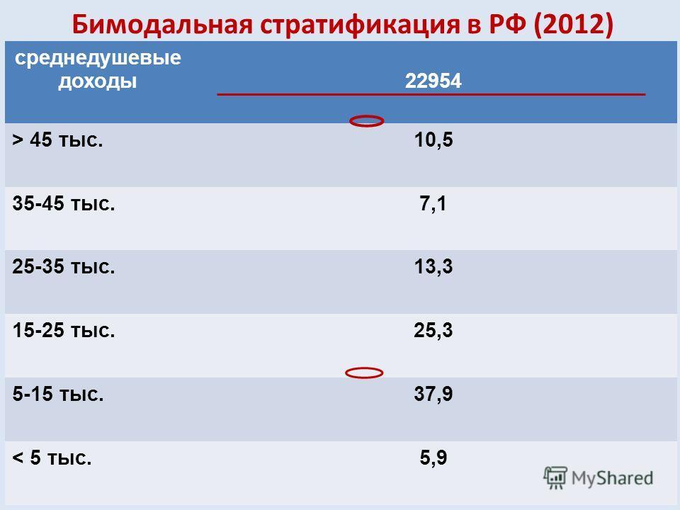 Бимодальная стратификация в РФ (2012) среднедушевые доходы22954 > 45 тыс.10,5 35-45 тыс.7,1 25-35 тыс.13,3 15-25 тыс.25,3 5-15 тыс.37,9 < 5 тыс.5,9