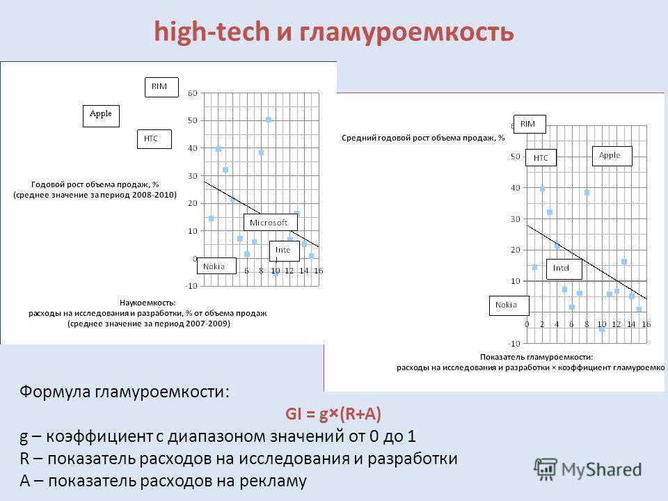 high-tech и гламуроемкость Формула гламуроемкости: GI = g×(R+A) g – коэффициент с диапазоном значений от 0 до 1 R – показатель расходов на исследования и разработки A – показатель расходов на рекламу
