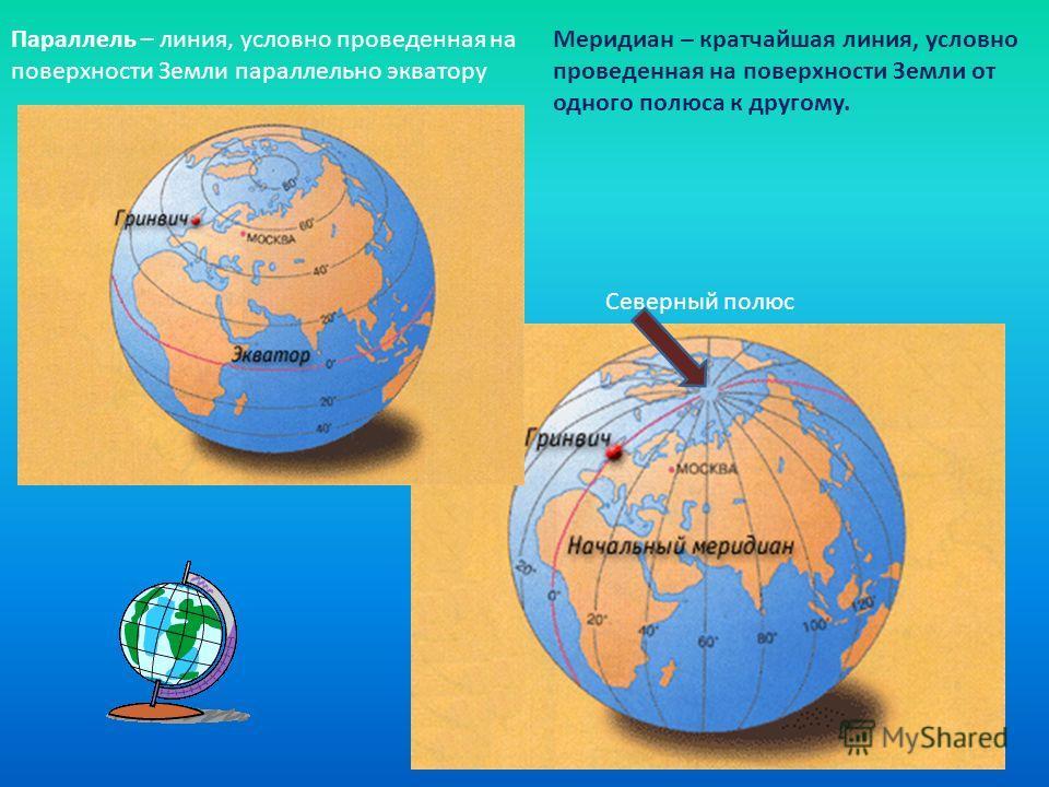 Параллель – линия, условно проведенная на поверхности Земли параллельно экватору Меридиан – кратчайшая линия, условно проведенная на поверхности Земли от одного полюса к другому. Северный полюс