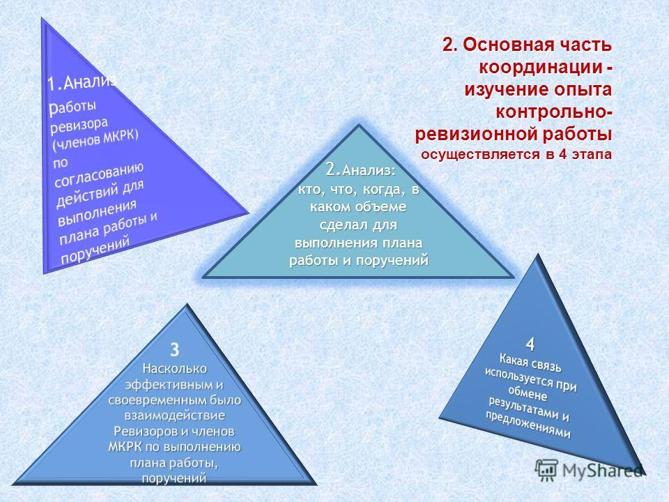 2. Основная часть координации - изучение опыта контрольно- ревизионной работы координации - изучение опыта контрольно- ревизионной работы осуществляется в 4 этапа 2. Анализ: кто, что, когда, в каком объеме сделал для выполнения плана работы и поручен