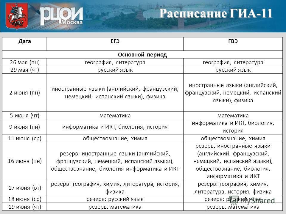 Расписание ГИА-11 ДатаЕГЭГВЭ Основной период 26 мая (пн) география, литература 29 мая (чт) русский язык 2 июня (пн) иностранные языки (английский, французский, немецкий, испанский языки), физика 5 июня (чт) математика 9 июня (пн)информатика и ИКТ, би