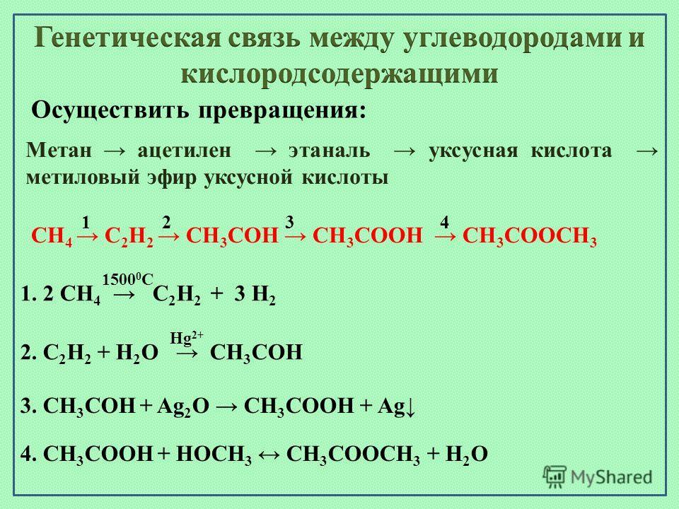Осуществить превращения: Метан ацетилен этаналь уксусная кислота метиловый эфир уксусной кислоты CH 4 С 2 Н 2 СН 3 СОН СН 3 СООН СН 3 СООСН 3 1234 1. 2 СН 4 С 2 Н 2 + 3 Н 2 1500 0 С 2. С 2 Н 2 + Н 2 O СН 3 COH Hg 2+ 3. СН 3 COH + Ag 2 O СН 3 COОH + A