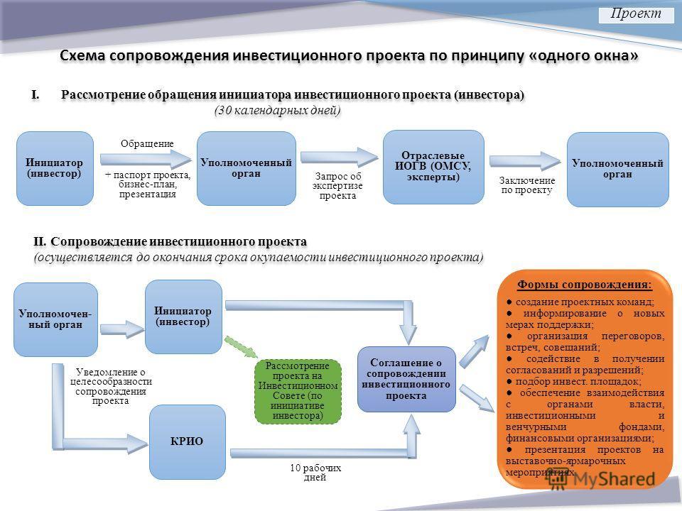Схема сопровождения инвестиционного проекта