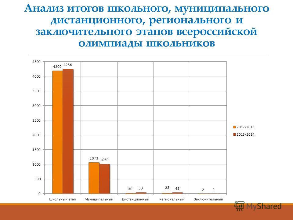 Анализ итогов школьного, муниципального дистанционного, регионального и заключительного этапов всероссийской олимпиады школьников