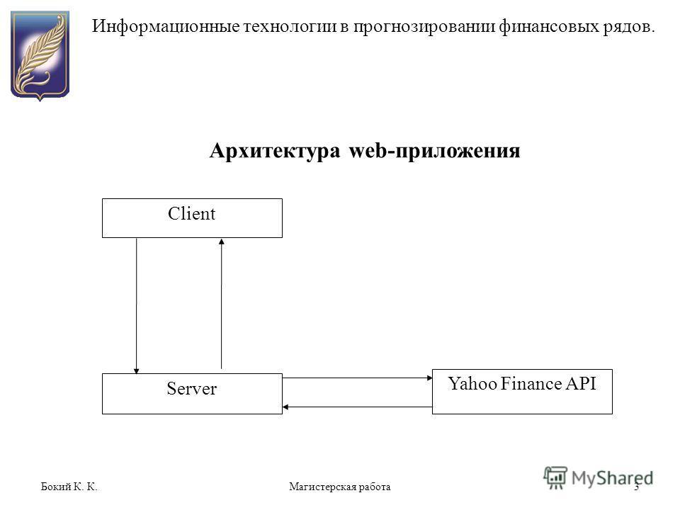 Бокий К. К.Магистерская работа3 Информационные технологии в прогнозировании финансовых рядов. Архитектура web-приложения Client Server Yahoo Finance API