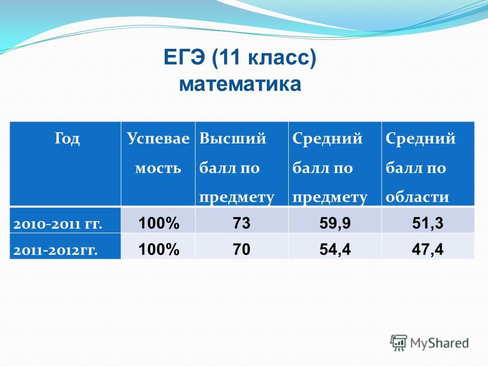 Год Успевае мость Высший балл по предмету Средний балл по предмету Средний балл по области 2010-2011 гг. 100%7359,951,3 2011-2012гг. 100%7054,447,4 ЕГЭ (11 класс) математика