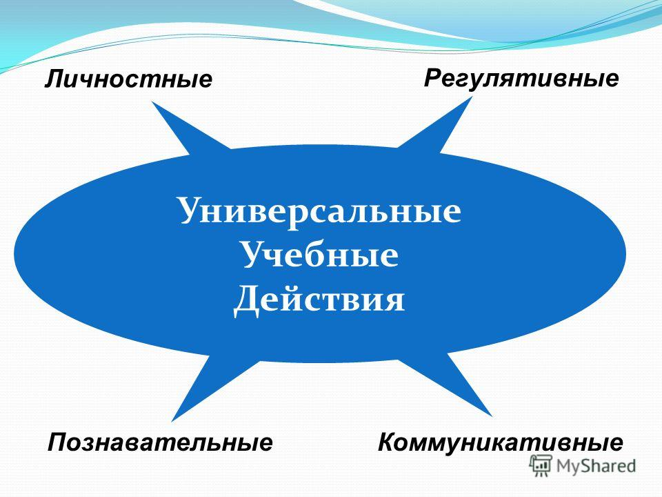 Личностные Регулятивные ПознавательныеКоммуникативные Универсальные Учебные Действия