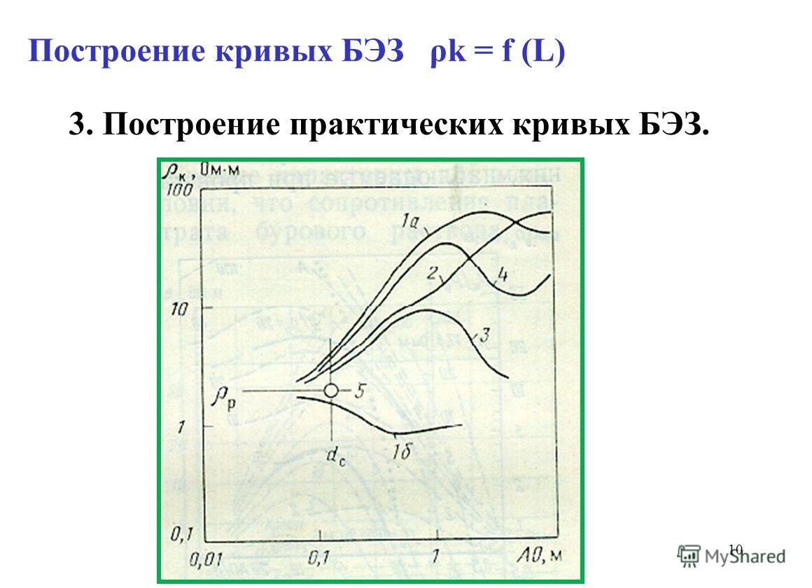 Построение кривых БЭЗ ρk = f (L) 3. Построение практических кривых БЭЗ. 10