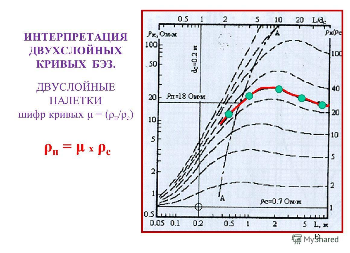ИНТЕРПРЕТАЦИЯ ДВУХСЛОЙНЫХ КРИВЫХ БЭЗ. ДВУСЛОЙНЫЕ ПАЛЕТКИ шифр кривых μ = (ρ п /ρ с ) ρ п = μ x ρ с 12