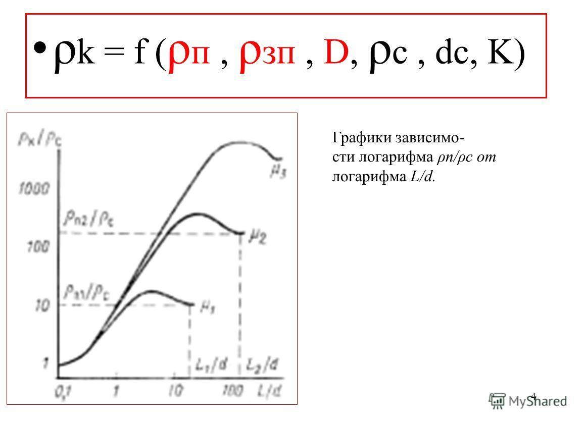 4 ρ k = f ( ρ п, ρ зп, D, ρ с, dc, K) Графики зависимо- сти логарифма ρп/ρс от логарифма L/d.