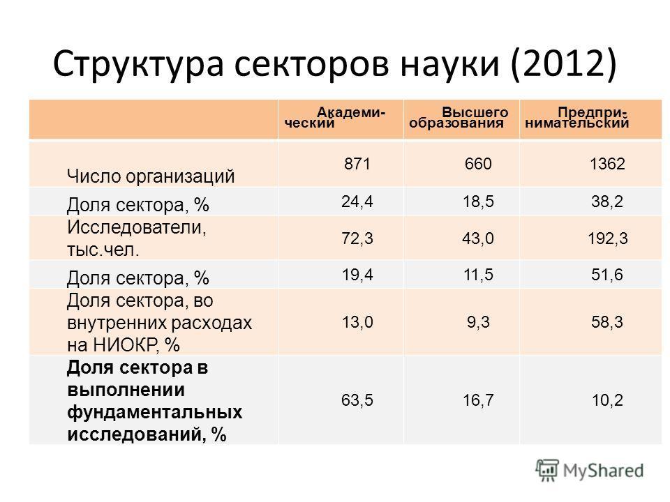 Структура секторов науки (2012) Академи- ческий Высшего образования Предпри- нимательский Число организаций 8716601362 Доля сектора, % 24,418,538,2 Исследователи, тыс.чел. 72,343,0192,3 Доля сектора, % 19,411,551,6 Доля сектора, во внутренних расхода