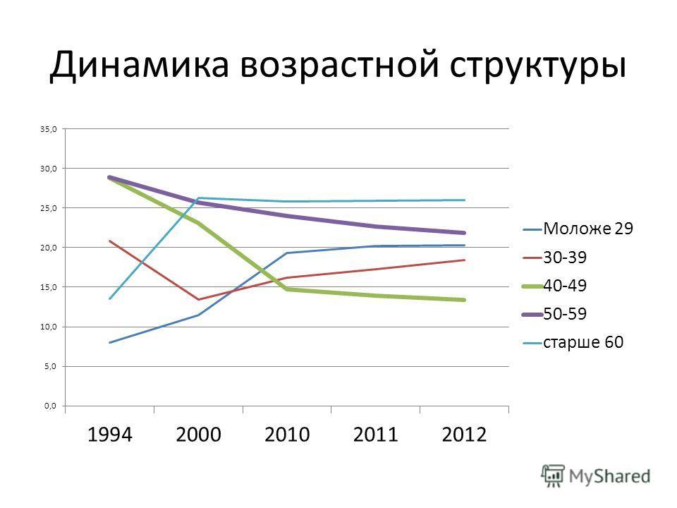 Динамика возрастной структуры