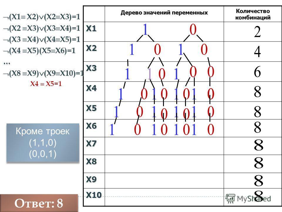 Дерево значений переменных Количество комбинаций X1 X2 X3 X4 X5 X6 X7 X8 X9 X10 (Х1 Х2) (Х2 Х3)=1 (Х1 Х2) (Х2 Х3)=1 (Х2 Х3) (Х3 Х4)=1 (Х2 Х3) (Х3 Х4)=1 (Х3 Х4) (Х4 Х5)=1 (Х3 Х4) (Х4 Х5)=1 (Х4 Х5)(Х5 Х6)=1 (Х4 Х5)(Х5 Х6)=1… (Х8 Х9) (Х9 Х10)=1 (Х8 Х9)