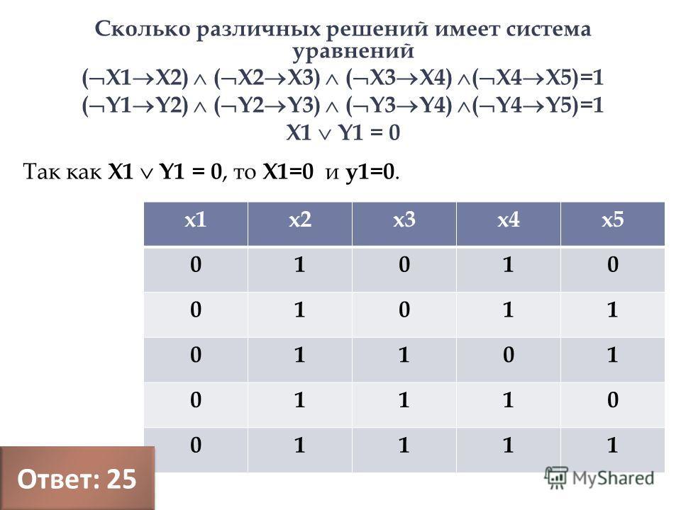 Так как X1 Y1 = 0, то Х1=0 и y1=0. х1х2х3х4х5 01010 01011 01101 01110 01111 Сколько различных решений имеет система уравнений ( Х1 Х2) ( Х2 Х3) ( Х3 Х4) ( Х4 Х5)=1 ( Y1 Y2) ( Y2 Y3) ( Y3 Y4) ( Y4 Y5)=1 X1 Y1 = 0 Ответ : 25