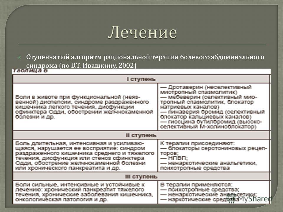 Ступенчатый алгоритм рациональной терапии болевого абдоминального синдрома ( по В. Т. Ивашкину, 2002)