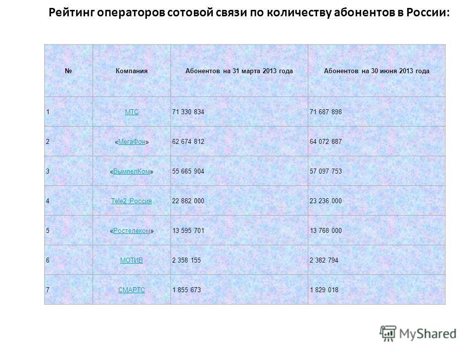КОЛИЧЕСТВО АБОНЕНТОВ В РОССИИ К июлю 1997 г. общее число абонентов в России составило около 300 тысяч. В декабре 2007 года число пользователей сотовой связи в России выросло до 172,87 млн абонентов. В России в декабре 2008 г. насчитывалось 187,8 млн