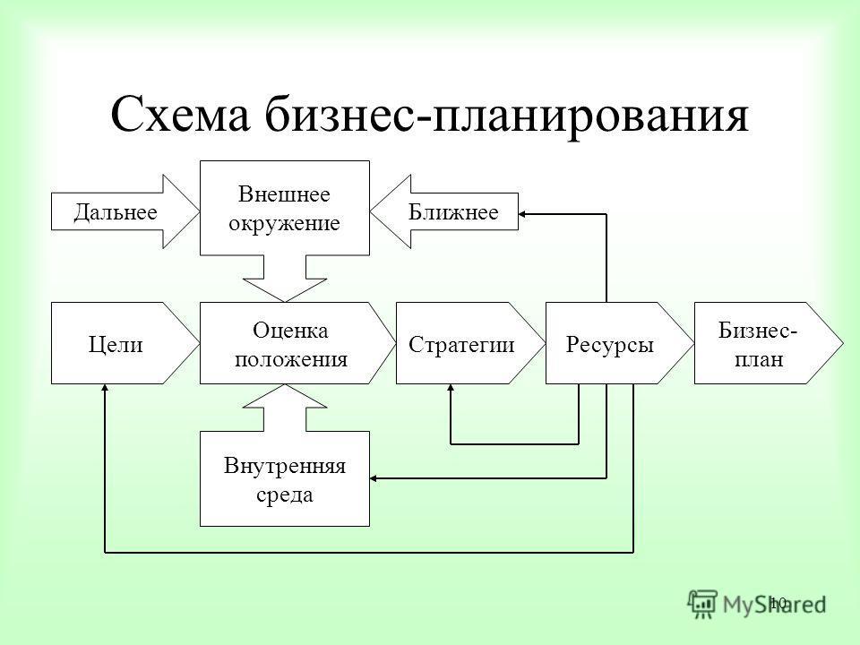 10 Схема бизнес-планирования Цели Оценка положения Внешнее окружение Внутренняя среда СтратегииРесурсы Бизнес- план ДальнееБлижнее
