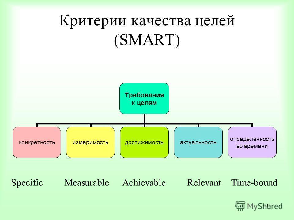 11 Требования к целям конкретностьизмеримостьдостижимостьактуальность определенность во времени Критерии качества целей (SMART) Specific Measurable Achievable Relevant Time-bound